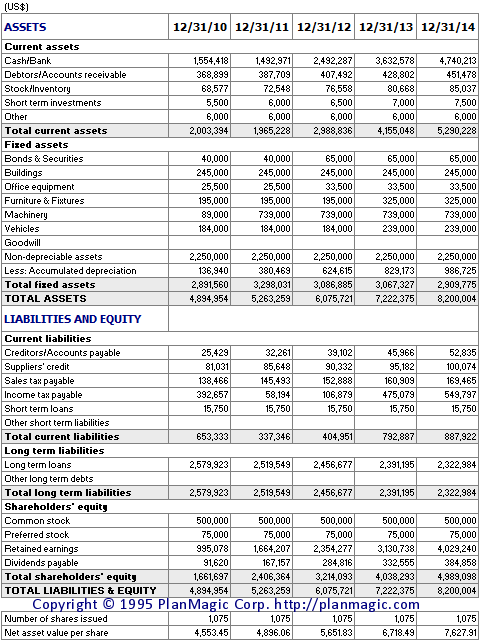 Online Business Plan Projected Balance Sheet