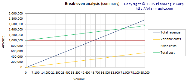 how to write a break even analysis