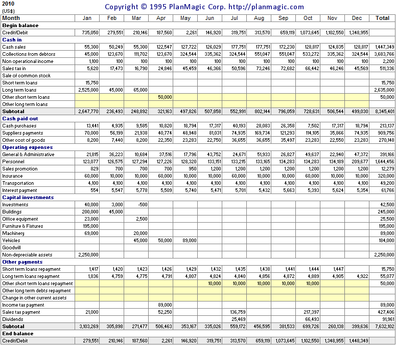 quarterly cash flow projection template excel - cash flow planning for profit and loss balance sheet