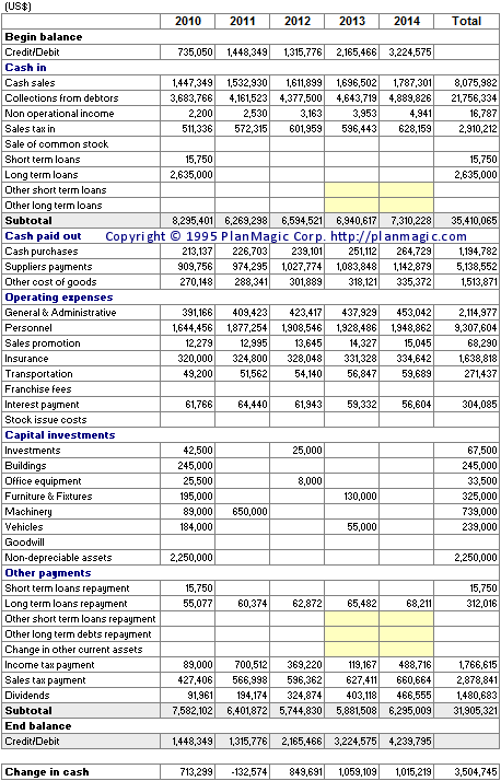 cash flow template for business plan - business plan statement of cash flow