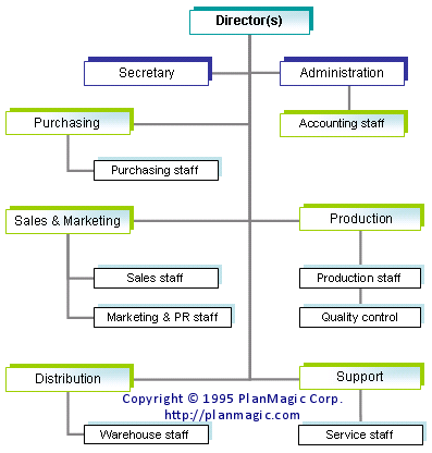 business plan structure definition anatomy